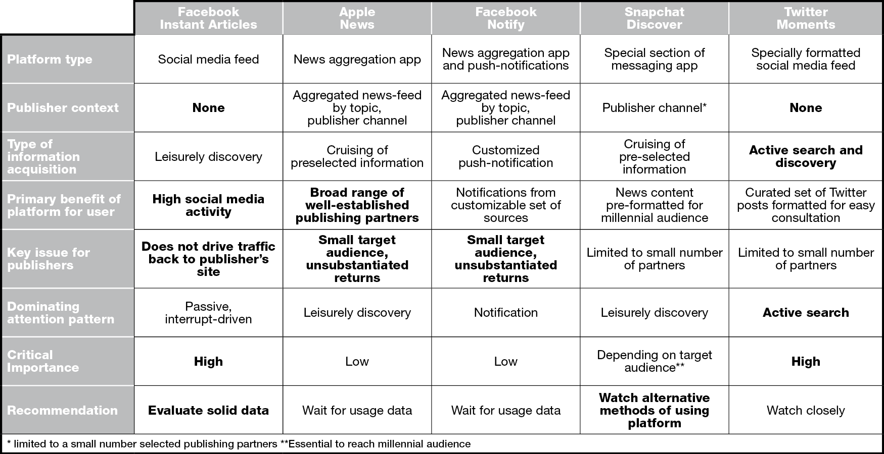 Table Distrbuted Content Landscape Part 3